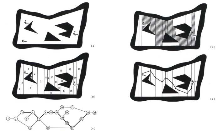 Robotics: Motion Planning