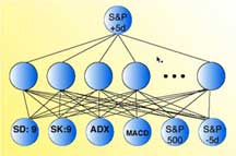Neural Networks - Applications