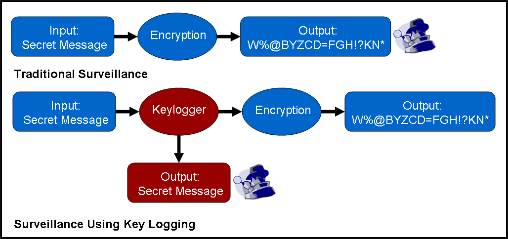 key logging to hack account