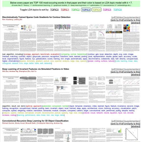 Andrej Karpathy Academic Website