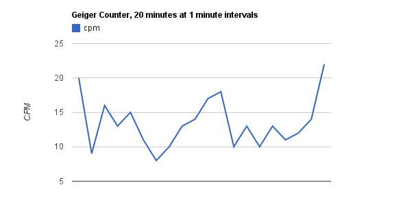 Bonjour à toutes et à tous de la part de Picchou Cpm-graph
