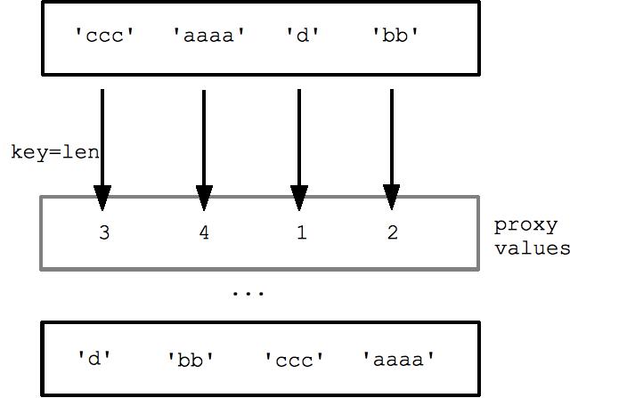 Simple statements — Python v2 6 documentation