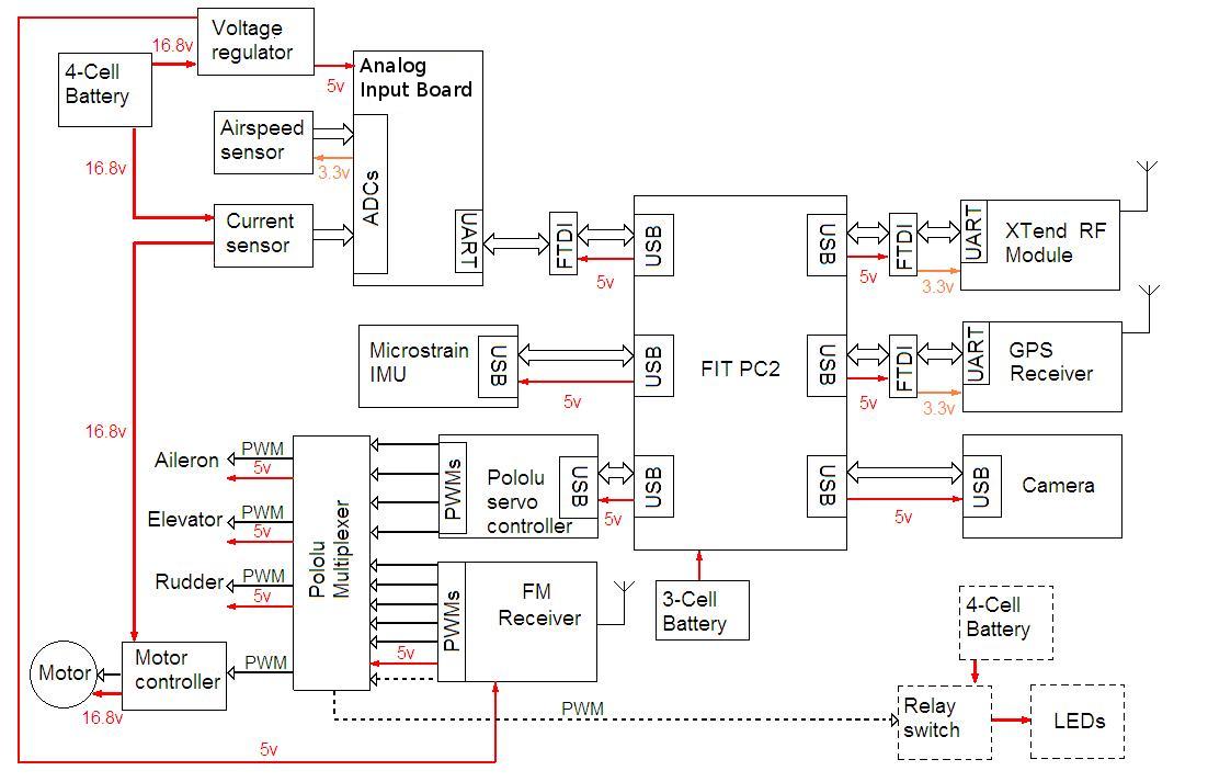 boeing 777 flight management system pdf