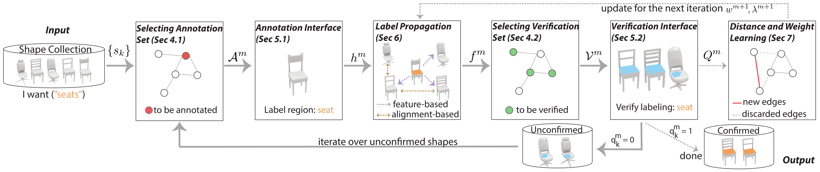 A Scalable Active Framework For Region Annotation In 3d Shape What Is Annotated Diagram Given The Input Dataset We Select Set And Use Our Ui To Obtain Human Labels Automatically Propagate These Rest Of