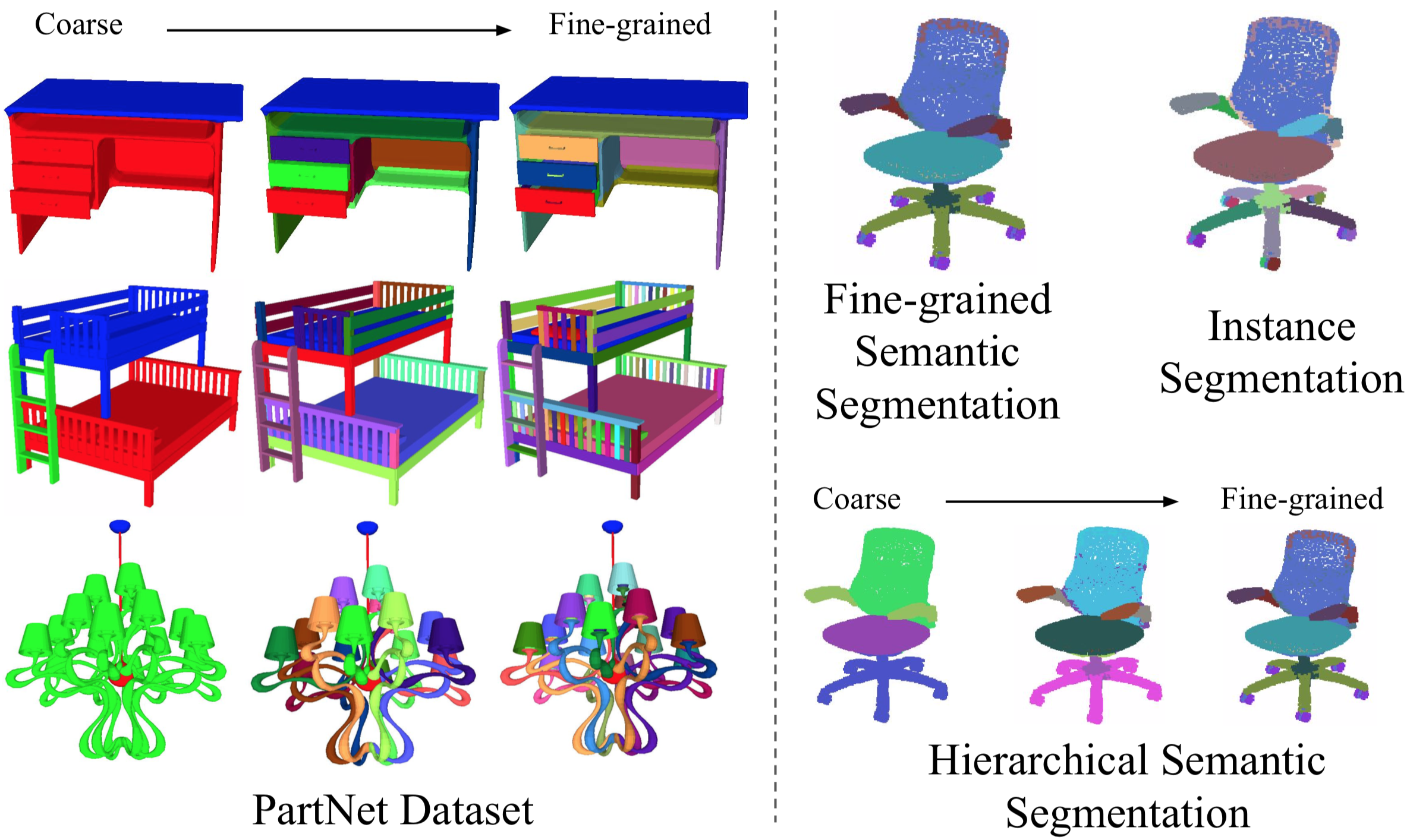 PartNet: A Large-scale Benchmark for Fine-grained and Hierarchical Part-level 3D Object Understanding